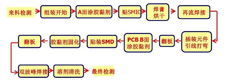 SMT生产线工艺流程图